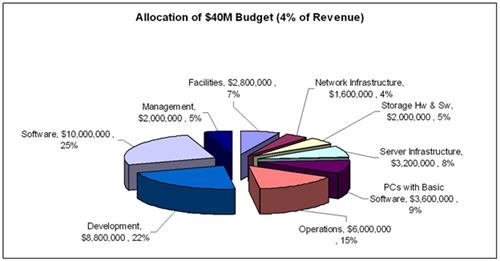 201501-wikibon-revenue