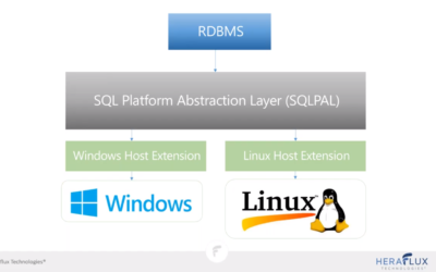 Linux for the SQL Server Administrator