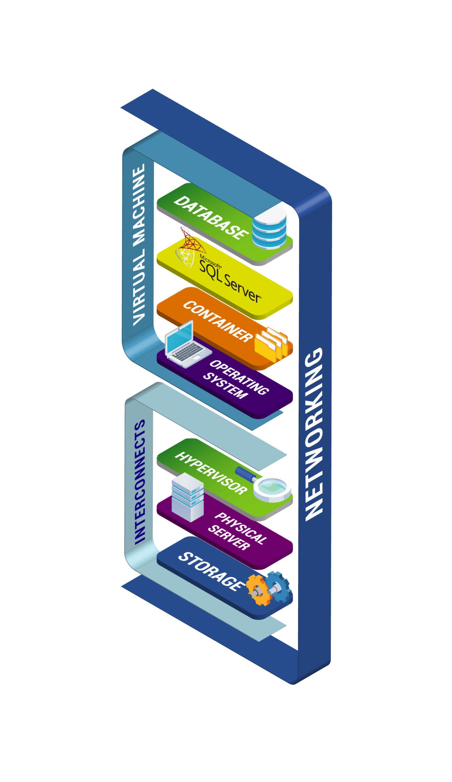 Data Platform System Stack